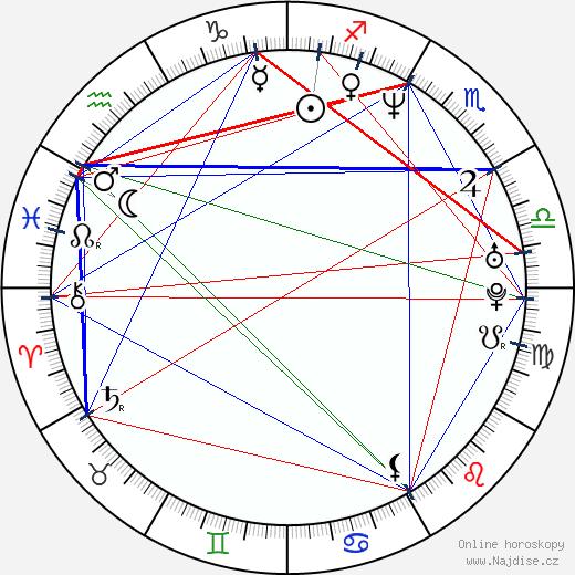 Angel Jager wikipedie wiki 2020, 2021 horoskop