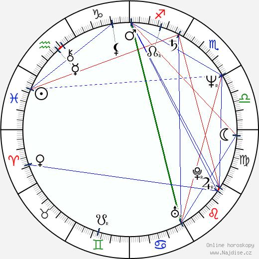 Angela Aames wikipedie wiki 2018, 2019 horoskop