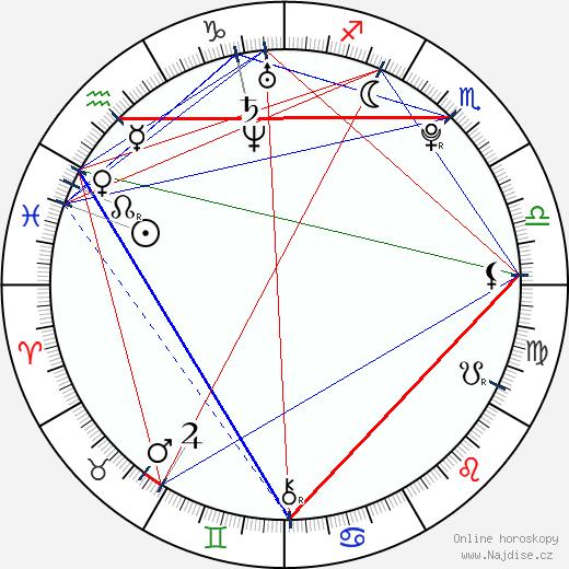 Angela Baby wikipedie wiki 2018, 2019 horoskop