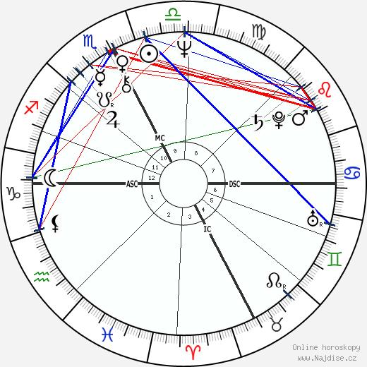 Angela Brambati wikipedie wiki 2019, 2020 horoskop