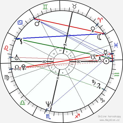 Angela Eagle wikipedie wiki 2018, 2019 horoskop