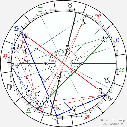 Angela Lansbury wikipedie wiki 2020, 2021 horoskop