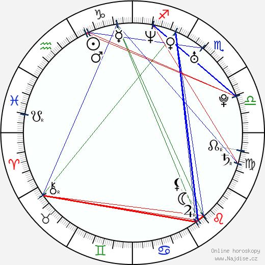 Angela Lindvall wikipedie wiki 2017, 2018 horoskop