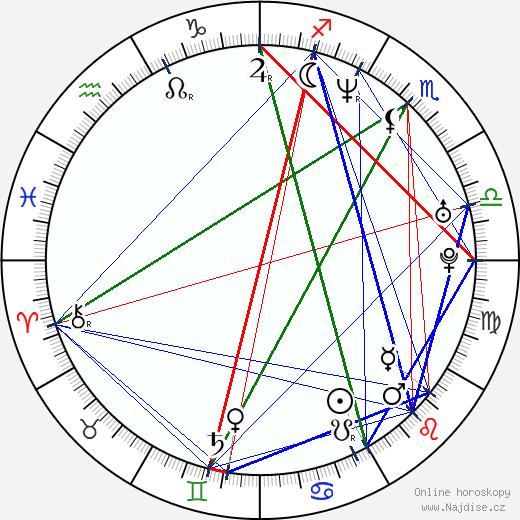Angela Little wikipedie wiki 2018, 2019 horoskop