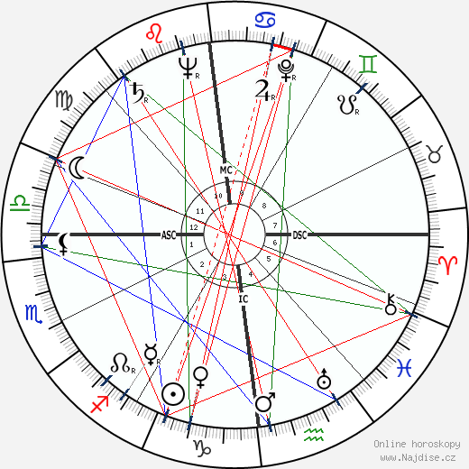 Angelica Garnett wikipedie wiki 2020, 2021 horoskop