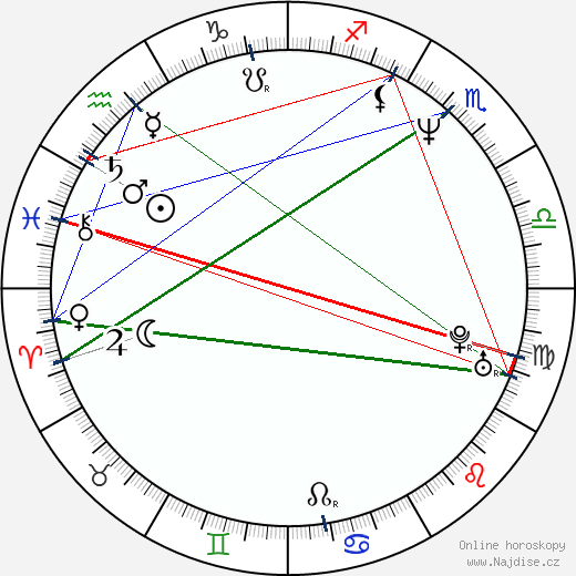 Angelica Page wikipedie wiki 2018, 2019 horoskop