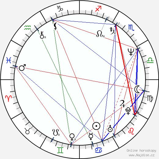 Angeliki Antoniou wikipedie wiki 2017, 2018 horoskop