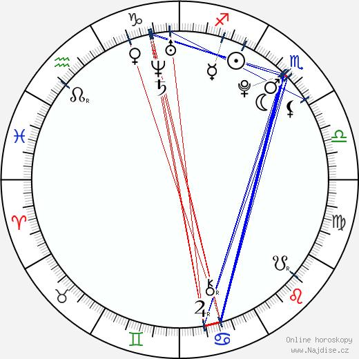Angeline Quinto wikipedie wiki 2018, 2019 horoskop