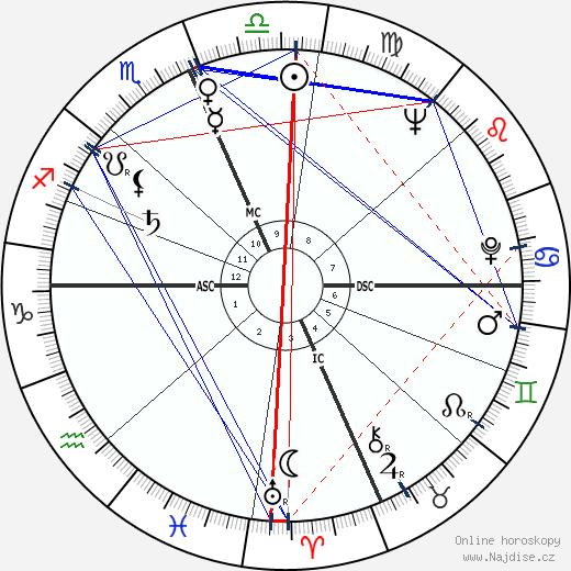 Angelo Errichetti wikipedie wiki 2018, 2019 horoskop