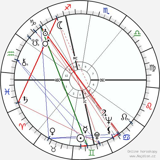 Angelo Lorenzo Drigo wikipedie wiki 2018, 2019 horoskop