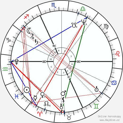 Angelo Mai wikipedie wiki 2018, 2019 horoskop