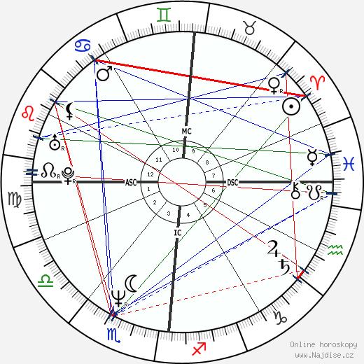 Angelo Mazzone wikipedie wiki 2018, 2019 horoskop
