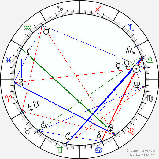 Angelo Michajlov wikipedie wiki 2019, 2020 horoskop