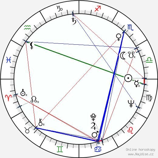 Angelo Muscat wikipedie wiki 2019, 2020 horoskop