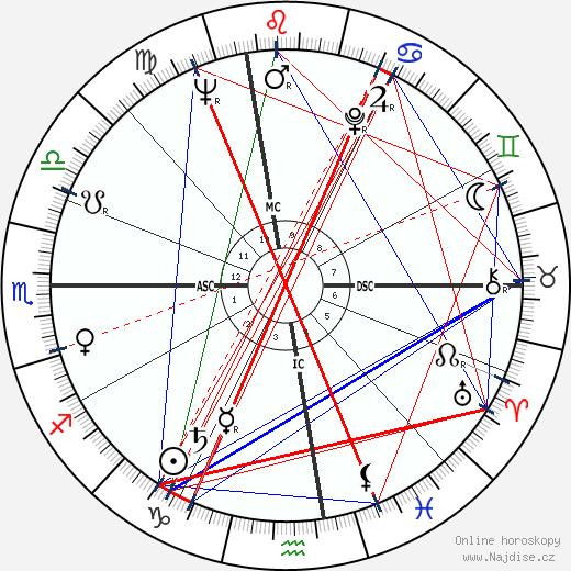 Angelo Scalzone wikipedie wiki 2018, 2019 horoskop