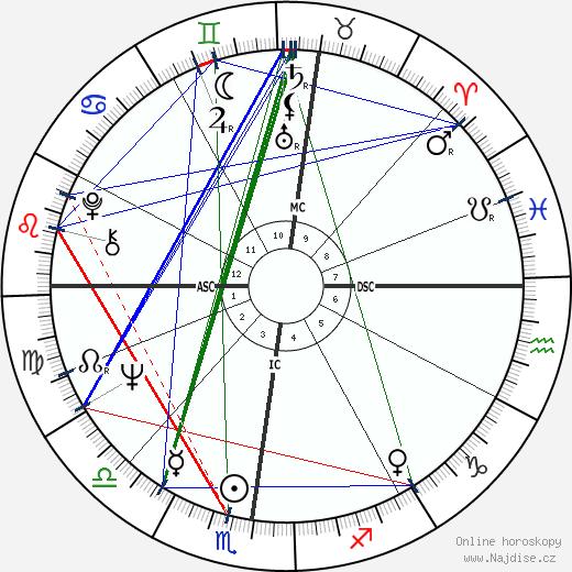Angelo Scola wikipedie wiki 2018, 2019 horoskop