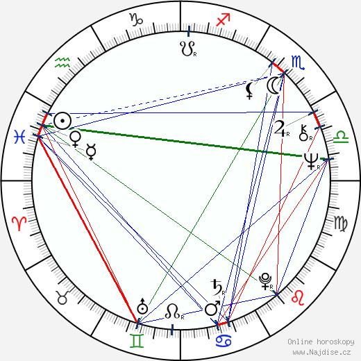 Angelo Sotgiu wikipedie wiki 2019, 2020 horoskop