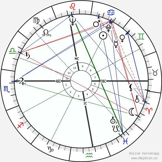Angelo Turconi wikipedie wiki 2018, 2019 horoskop