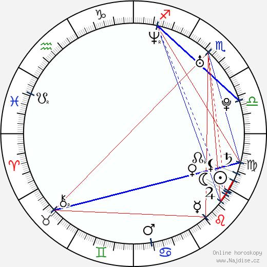 Angelu de Leon wikipedie wiki 2019, 2020 horoskop
