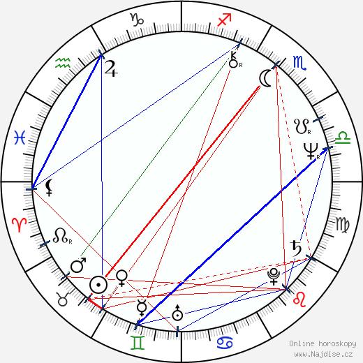 Anghel Mora wikipedie wiki 2019, 2020 horoskop