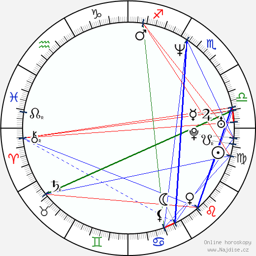 Angie Everhart wikipedie wiki 2019, 2020 horoskop
