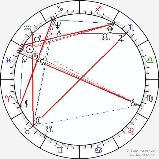 Angie Miller wikipedie wiki 2019, 2020 horoskop