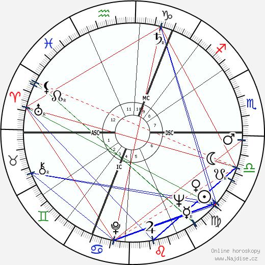 Angus Grant wikipedie wiki 2019, 2020 horoskop