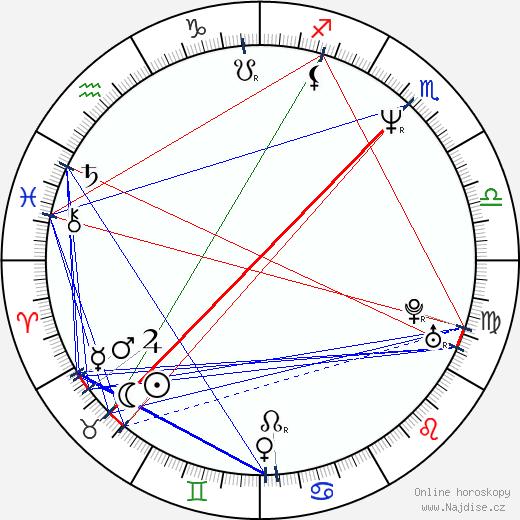 Angus Hudson wikipedie wiki 2019, 2020 horoskop