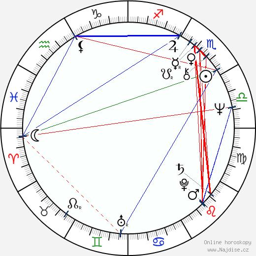 Angus MacInnes wikipedie wiki 2019, 2020 horoskop