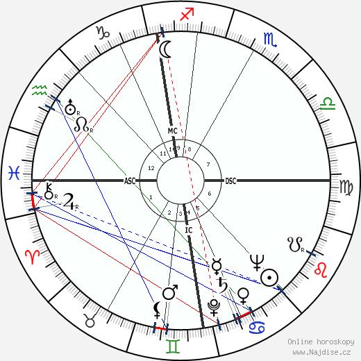 Angus Mackay Mackintosh wikipedie wiki 2019, 2020 horoskop
