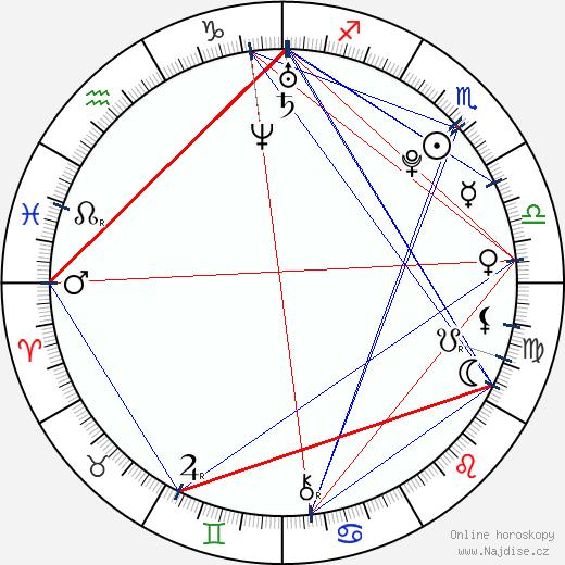 Angus McLaren wikipedie wiki 2019, 2020 horoskop