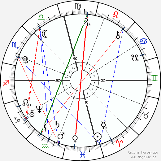 Angus Moore Bernsen wikipedie wiki 2018, 2019 horoskop