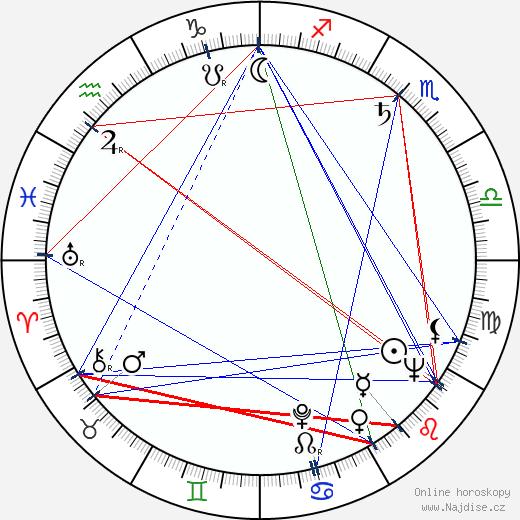 Angus Scrimm wikipedie wiki 2018, 2019 horoskop