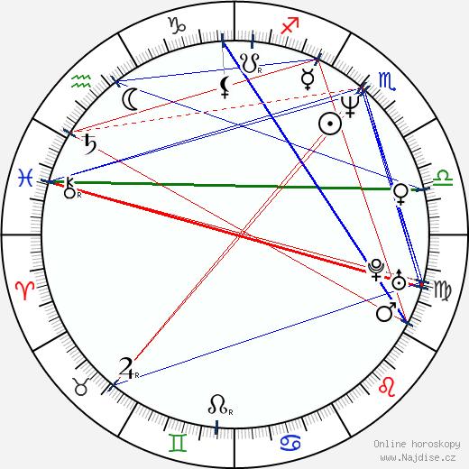 Angus Wright wikipedie wiki 2018, 2019 horoskop