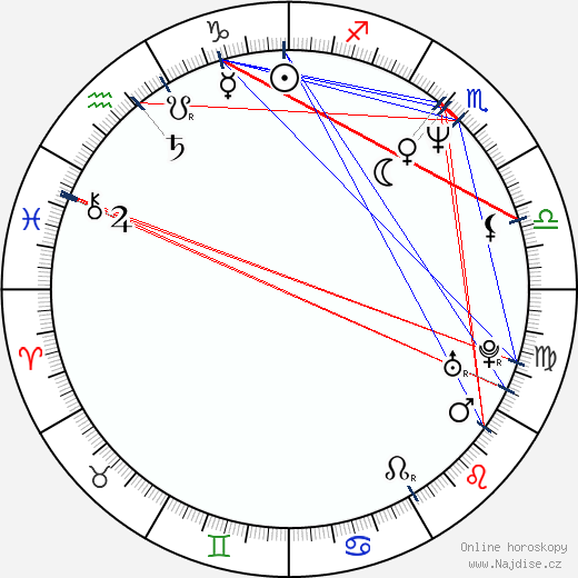 Anh Hung Tran wikipedie wiki 2018, 2019 horoskop
