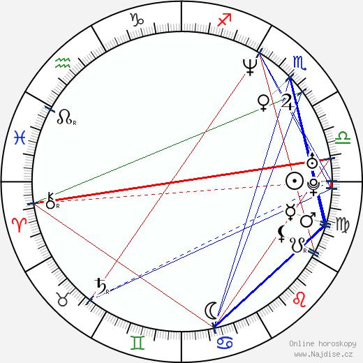 Ani DiFranco wikipedie wiki 2019, 2020 horoskop