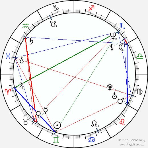 Anica Dobra wikipedie wiki 2019, 2020 horoskop