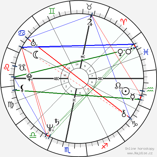 Anicée Alvina wikipedie wiki 2019, 2020 horoskop