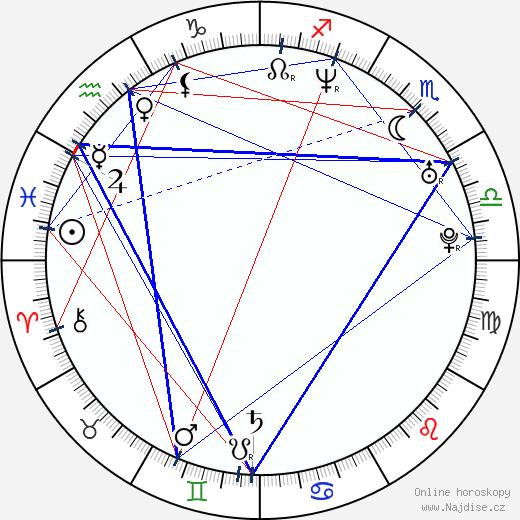 Anife Vyskočilová wikipedie wiki 2019, 2020 horoskop