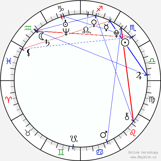 Anika Art wikipedie wiki 2019, 2020 horoskop