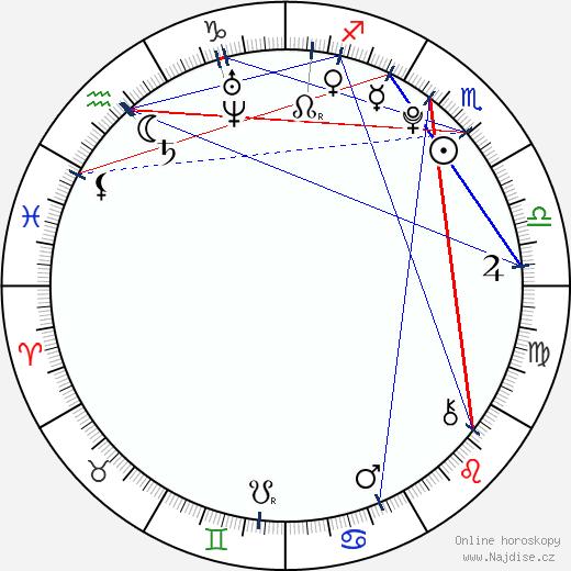 Anika Art wikipedie wiki 2018, 2019 horoskop