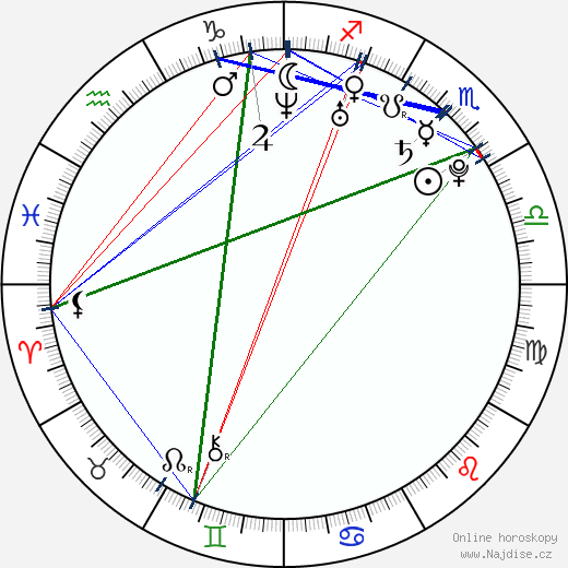 Anikka Albrite wikipedie wiki 2019, 2020 horoskop