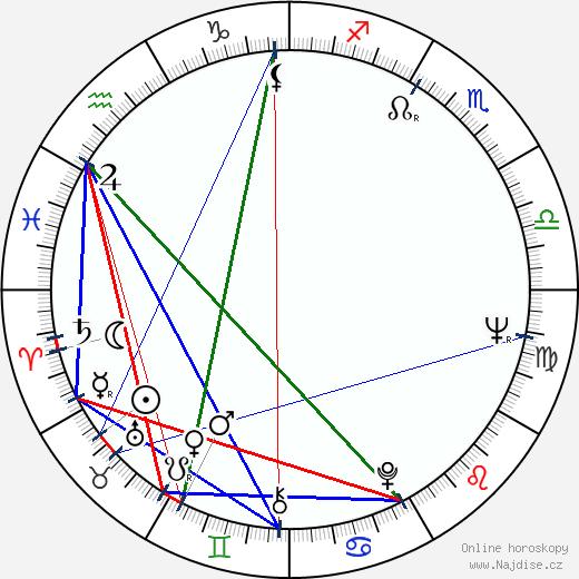 Anikó Felföldi wikipedie wiki 2019, 2020 horoskop