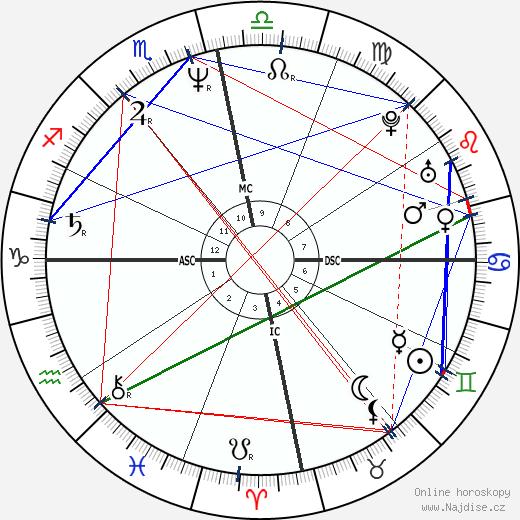 Anil Ambani wikipedie wiki 2018, 2019 horoskop