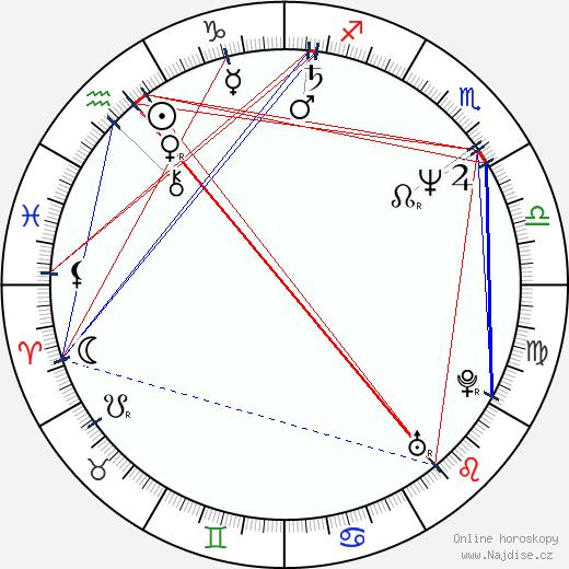 Anita Baker wikipedie wiki 2018, 2019 horoskop