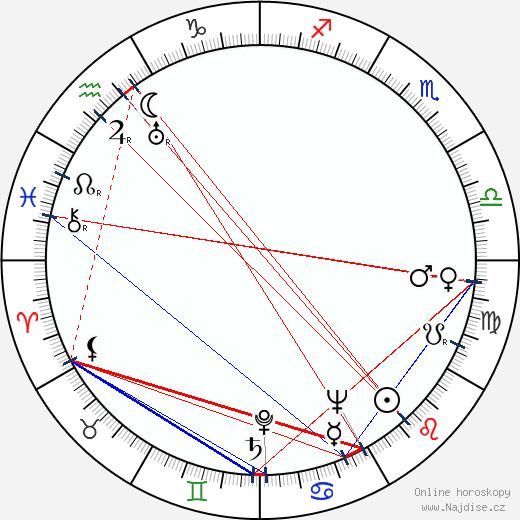 Anita Colby wikipedie wiki 2018, 2019 horoskop
