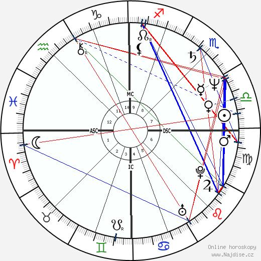 Anita Cortesi wikipedie wiki 2019, 2020 horoskop