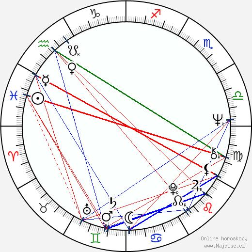 Anita Dymszówna wikipedie wiki 2018, 2019 horoskop