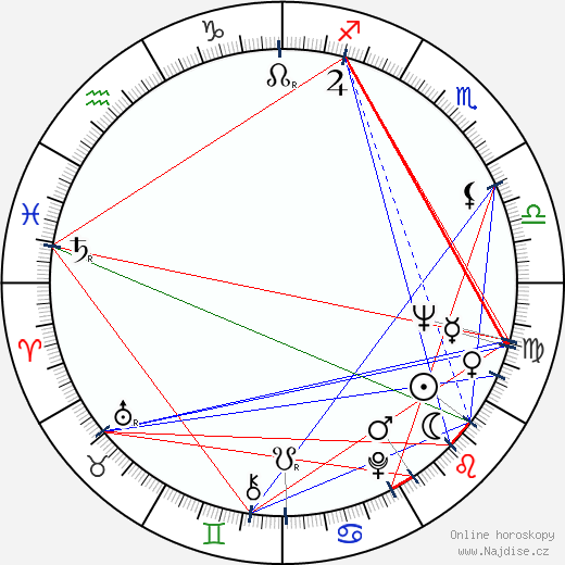 Anita Gillette wikipedie wiki 2018, 2019 horoskop