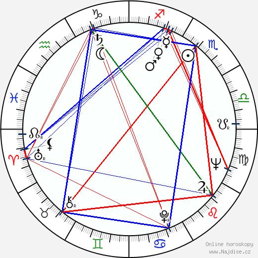 Anita Gutwell wikipedie wiki 2018, 2019 horoskop